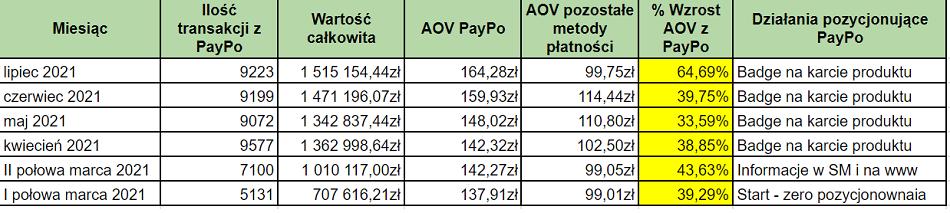 Jak marka modowa zwiększyła sprzedaż dzięki wdrożeniu płatności odroczonych PayPo?